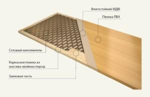 Каркасные двери с покрытием искусственным шпоном — ПВХ пленкой