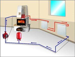 Нужно знать про системы отопления