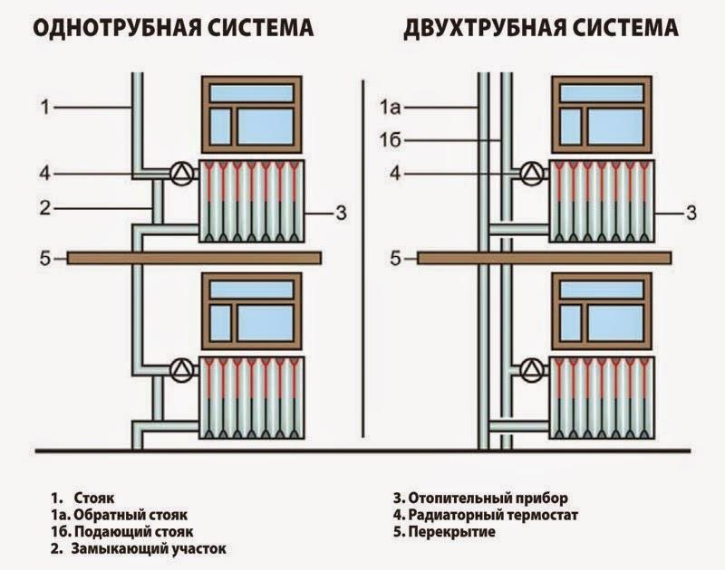 Особенности использования двухтрубных отопительных систем